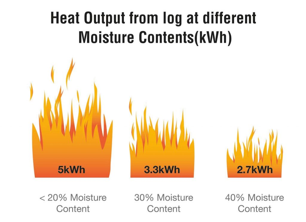 SIA Log Wet vs Dry